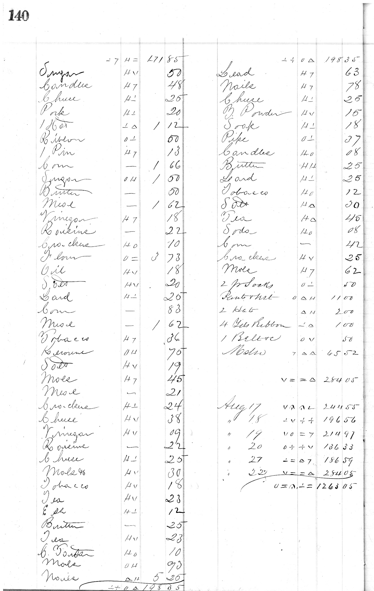 Page 140 from H.K. Keith's 1863 register of daily sales